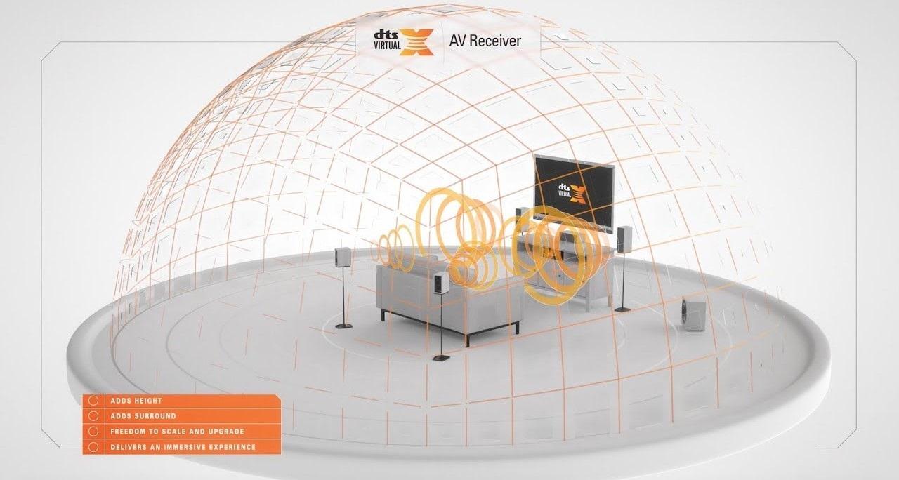 Âm thanh DTS Virtual: XDenon AVR-X1500H