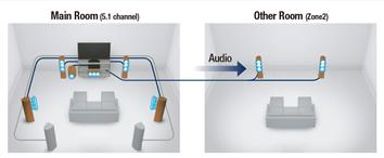 Denon AVC-X6500H | Ampli nghe nhạc - xem phim | Anh Duy Audio