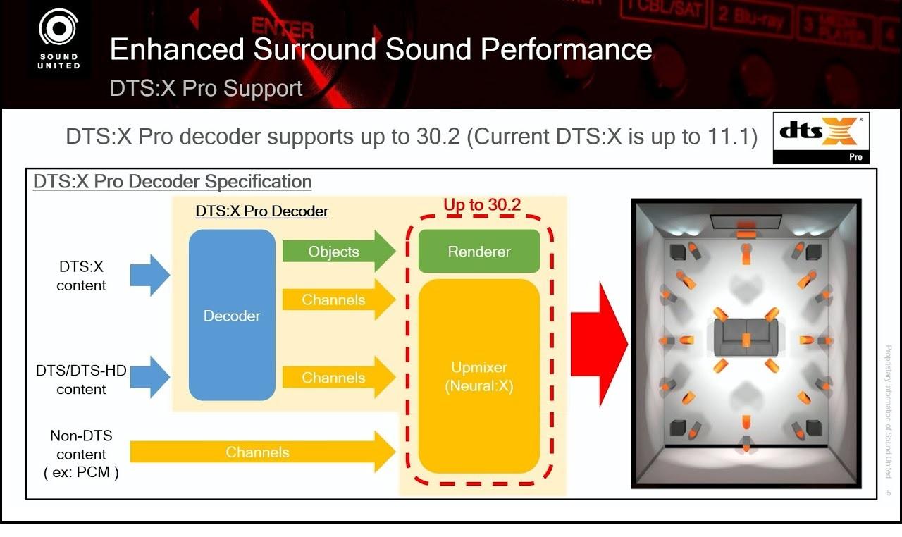 Denon AVC-X6700H | Ampli nghe nhạc - xem phim | Anh Duy Audio
