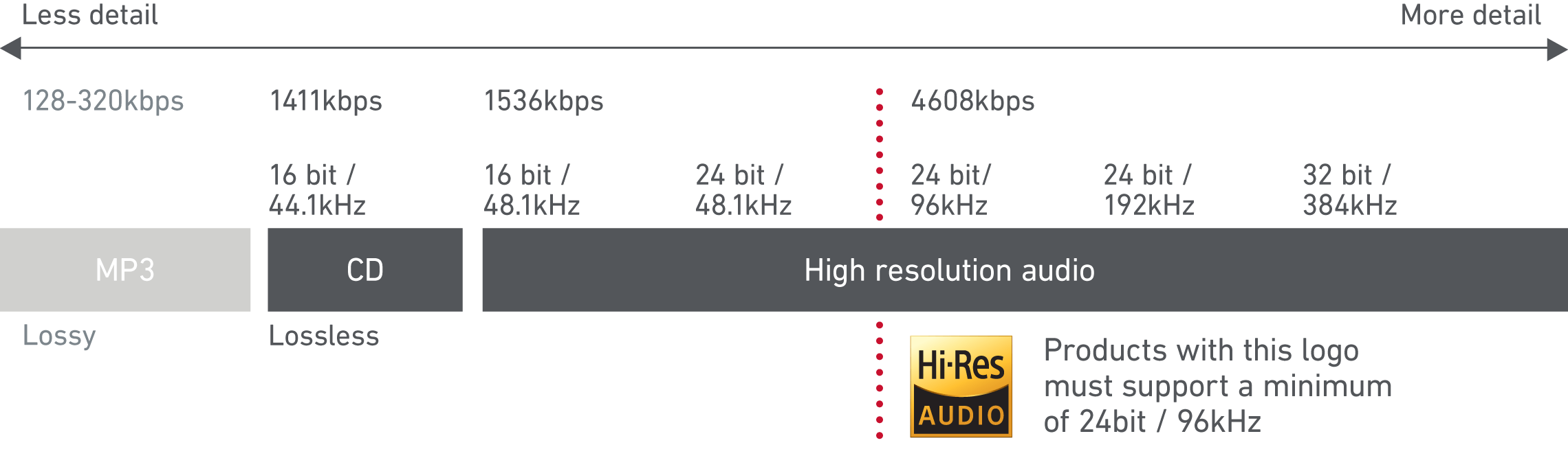 Giải pháp nghe nhạc hay từ ổ cứng - AnhDuyAudio - Phân phối